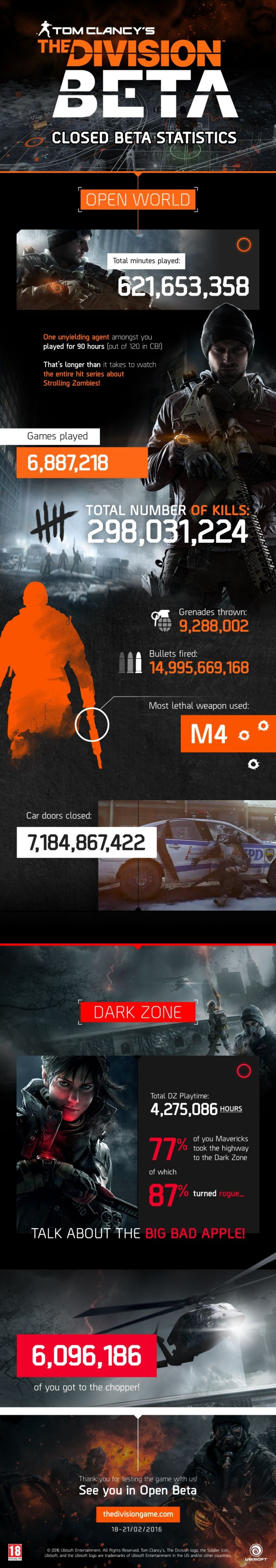 The Division - Closed-Beta-Stats