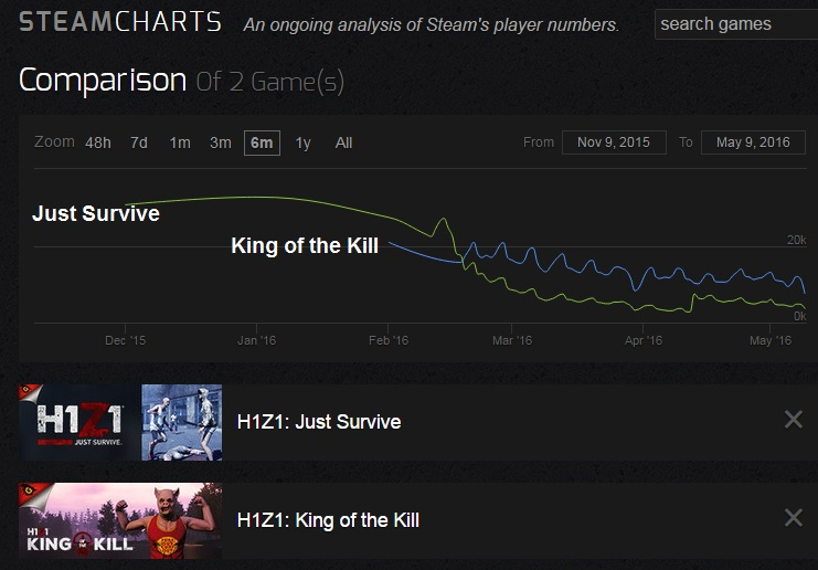 Just Survive & King of the KillComparison