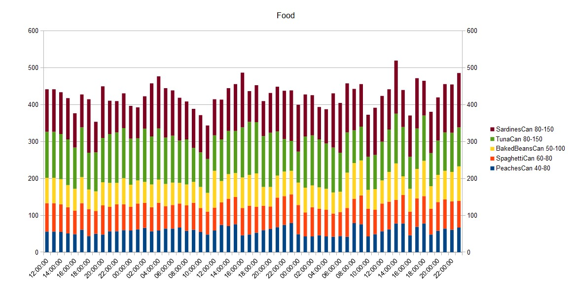 Food Quantity over time DayZ 0.63