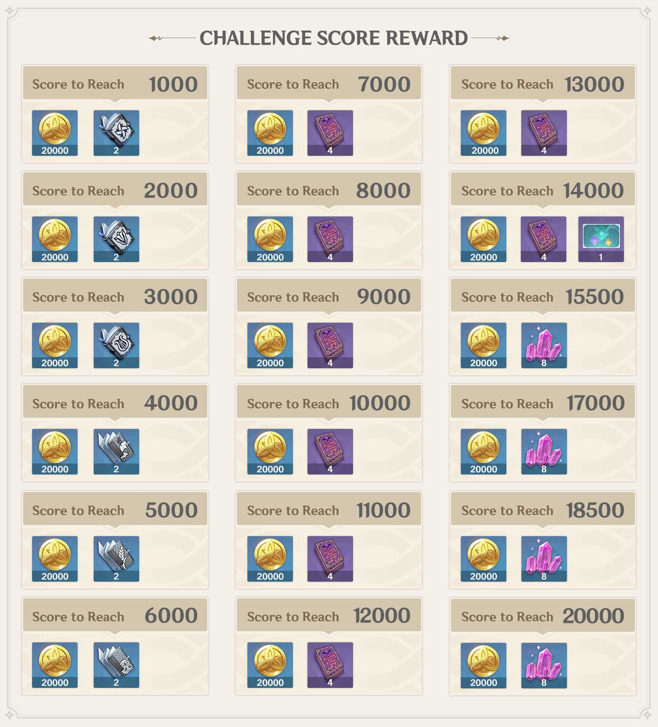 Genshin-Imact-challenge-rewards